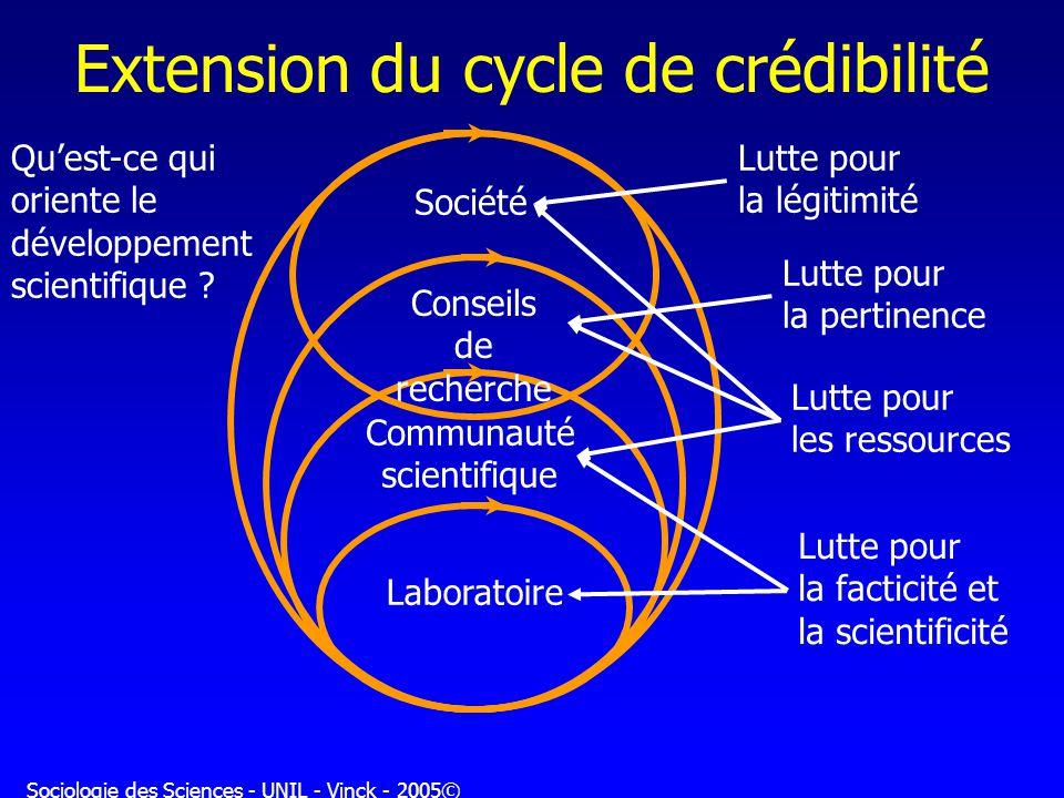 Extension du cycle de crédibilité