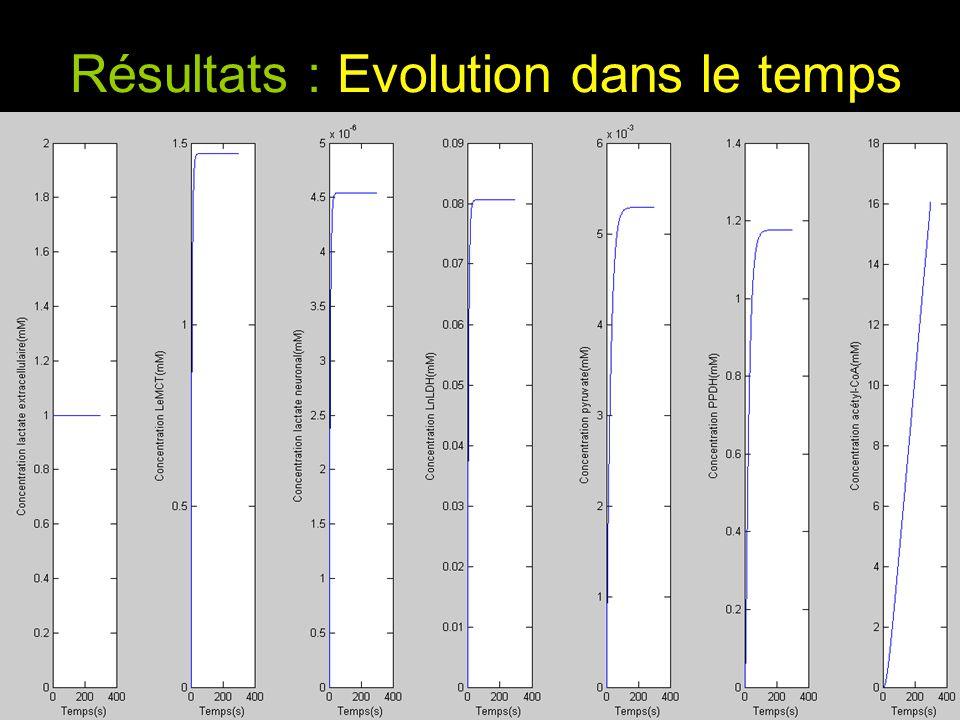 Résultats : Evolution dans le temps