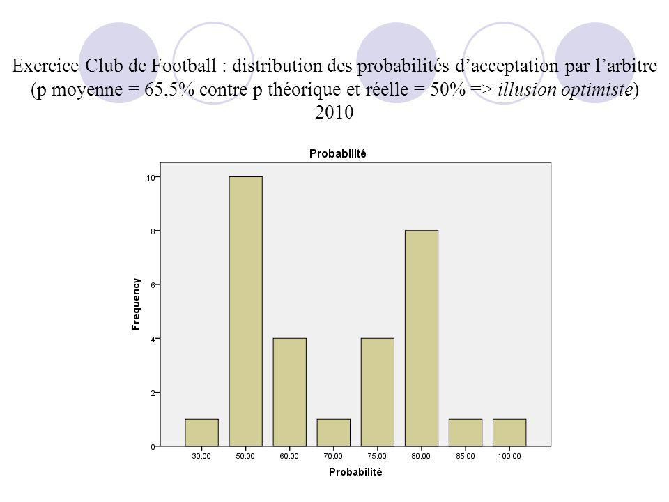 Exercice Club de Football : distribution des probabilités d'acceptation par l'arbitre (p moyenne = 65,5% contre p théorique et réelle = 50% => illusion optimiste) 2010