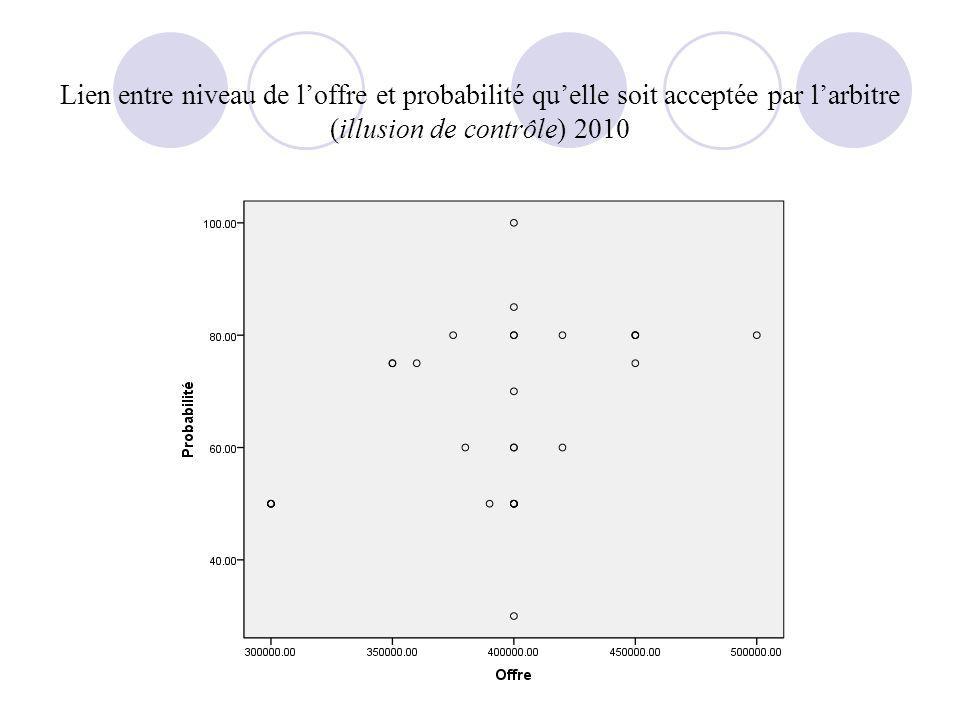 Lien entre niveau de l'offre et probabilité qu'elle soit acceptée par l'arbitre (illusion de contrôle) 2010