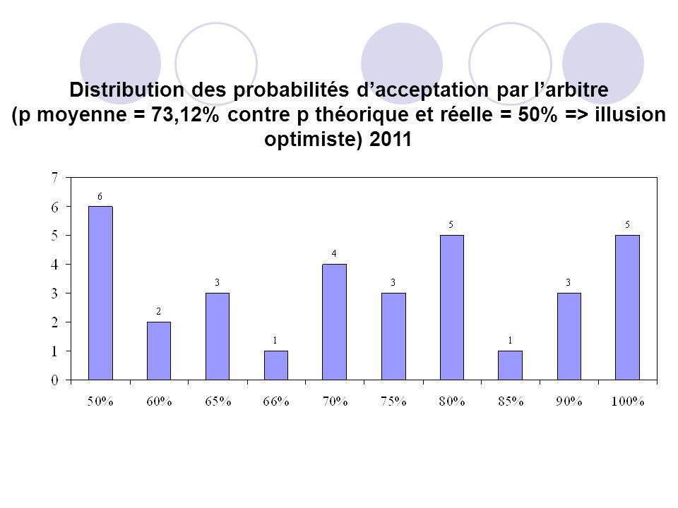 Distribution des probabilités d'acceptation par l'arbitre