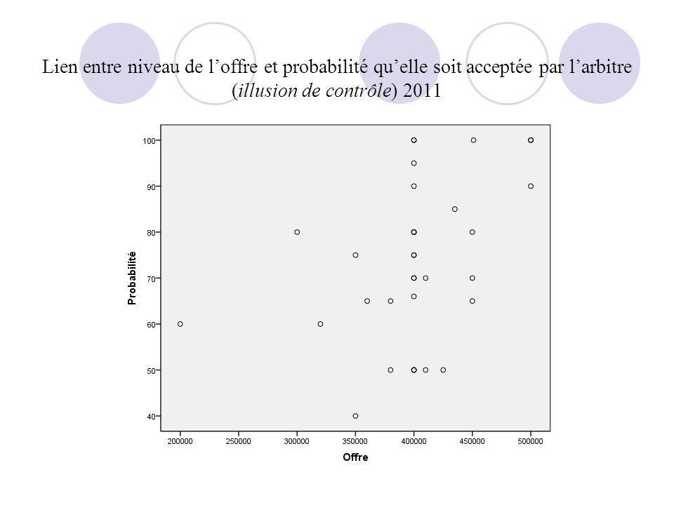 Lien entre niveau de l'offre et probabilité qu'elle soit acceptée par l'arbitre (illusion de contrôle) 2011