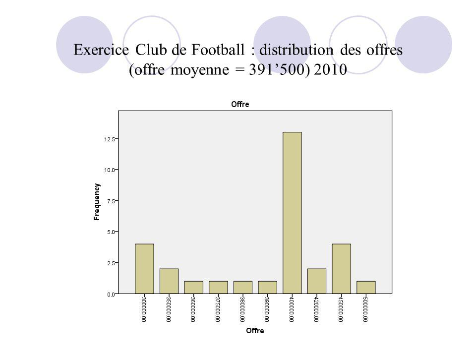 Exercice Club de Football : distribution des offres (offre moyenne = 391'500) 2010