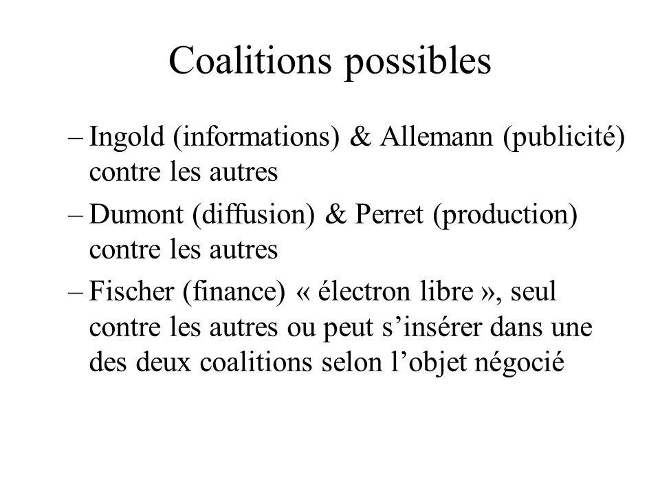 Coalitions possibles Ingold (informations) & Allemann (publicité) contre les autres. Dumont (diffusion) & Perret (production) contre les autres.