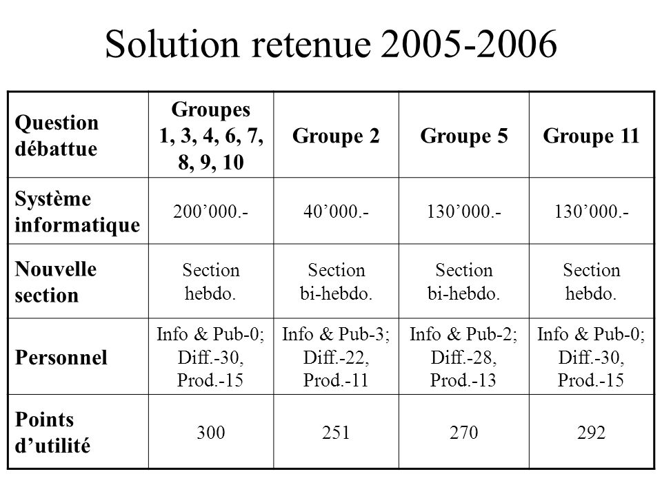 Solution retenue 2005-2006 Question débattue