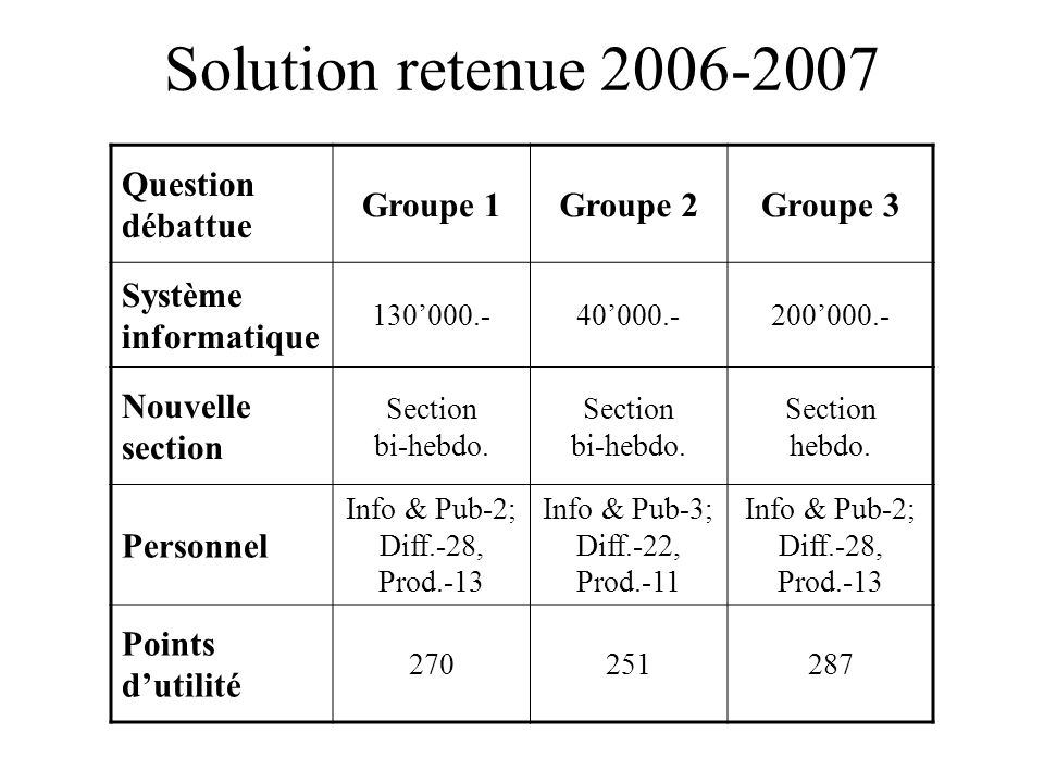 Solution retenue 2006-2007 Question débattue Groupe 1 Groupe 2