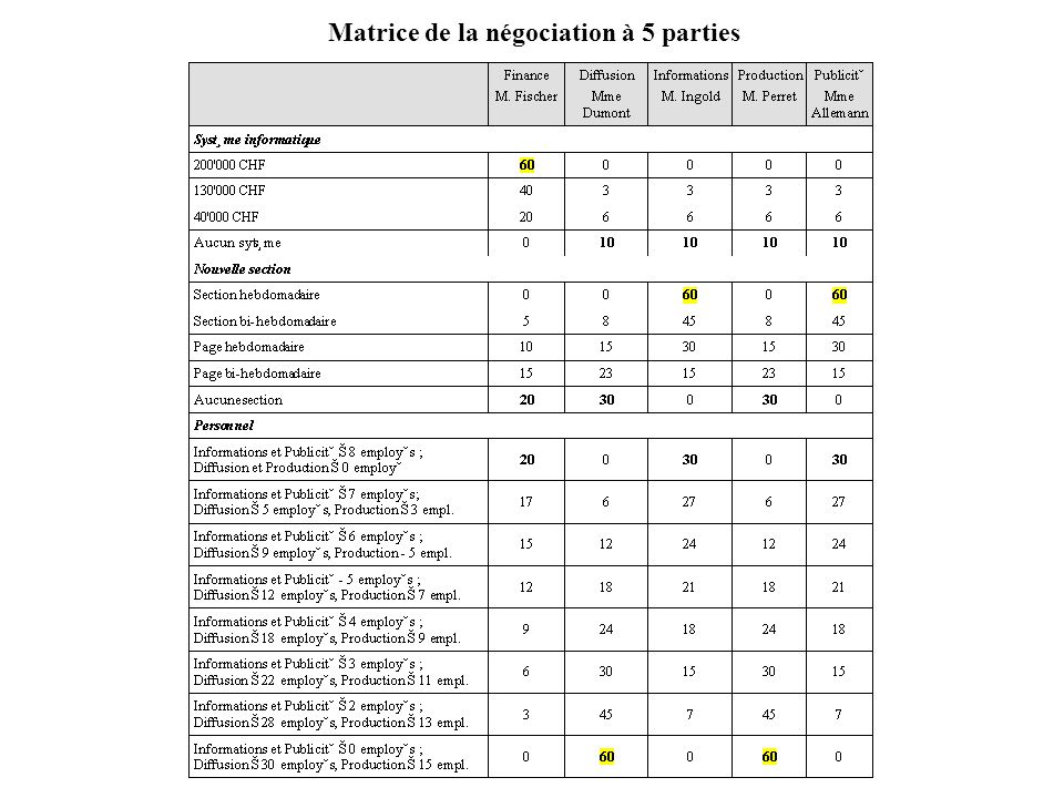 Matrice de la négociation à 5 parties