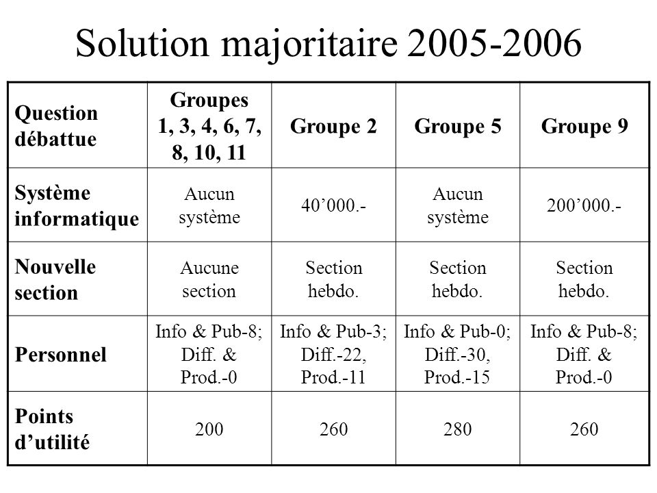 Solution majoritaire 2005-2006