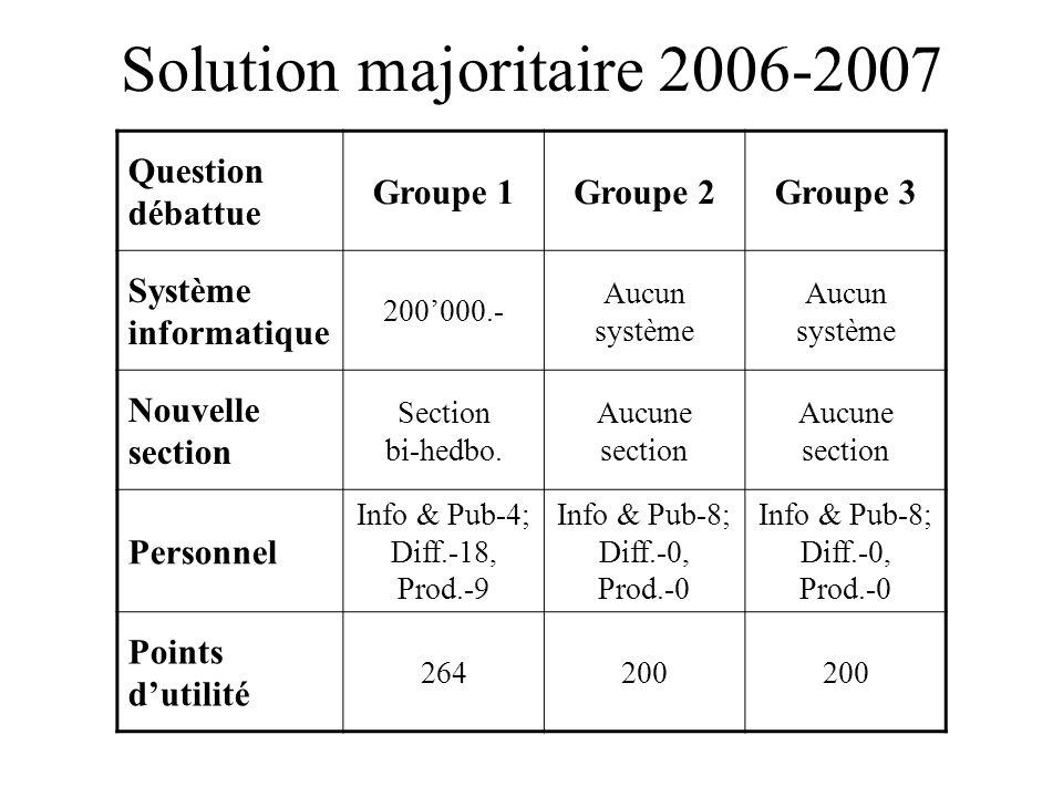 Solution majoritaire 2006-2007