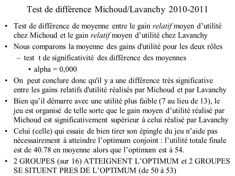 Test de différence Michoud/Lavanchy 2010-2011
