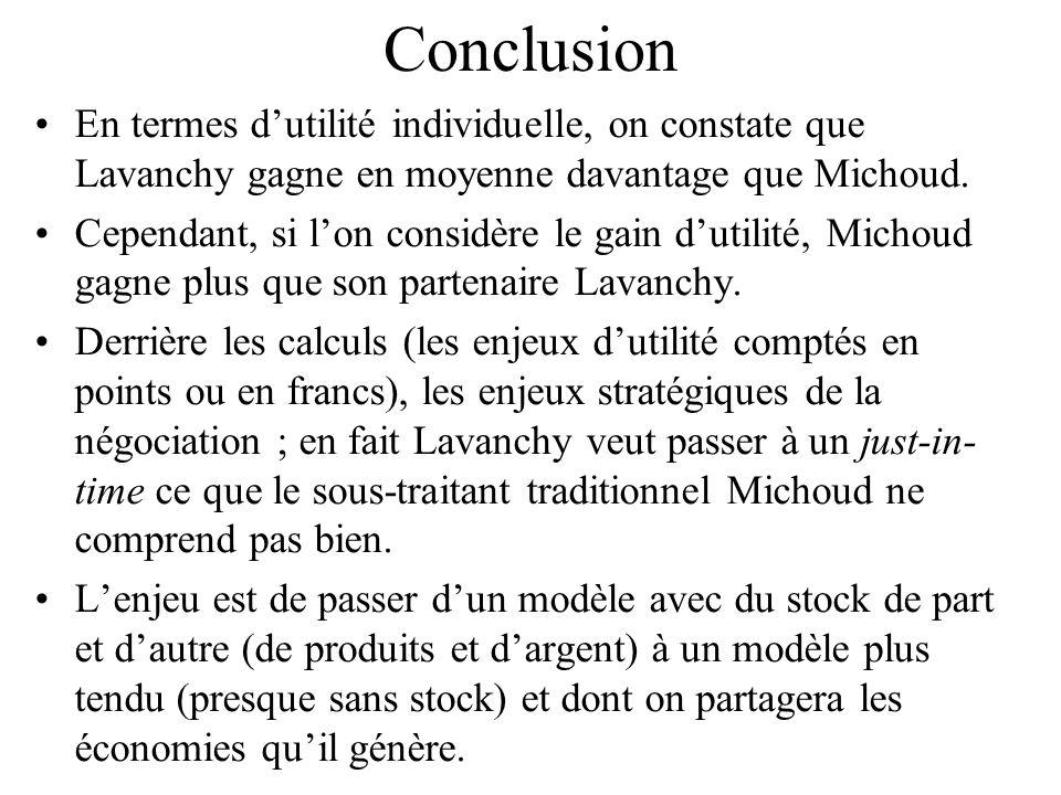 Conclusion En termes d'utilité individuelle, on constate que Lavanchy gagne en moyenne davantage que Michoud.