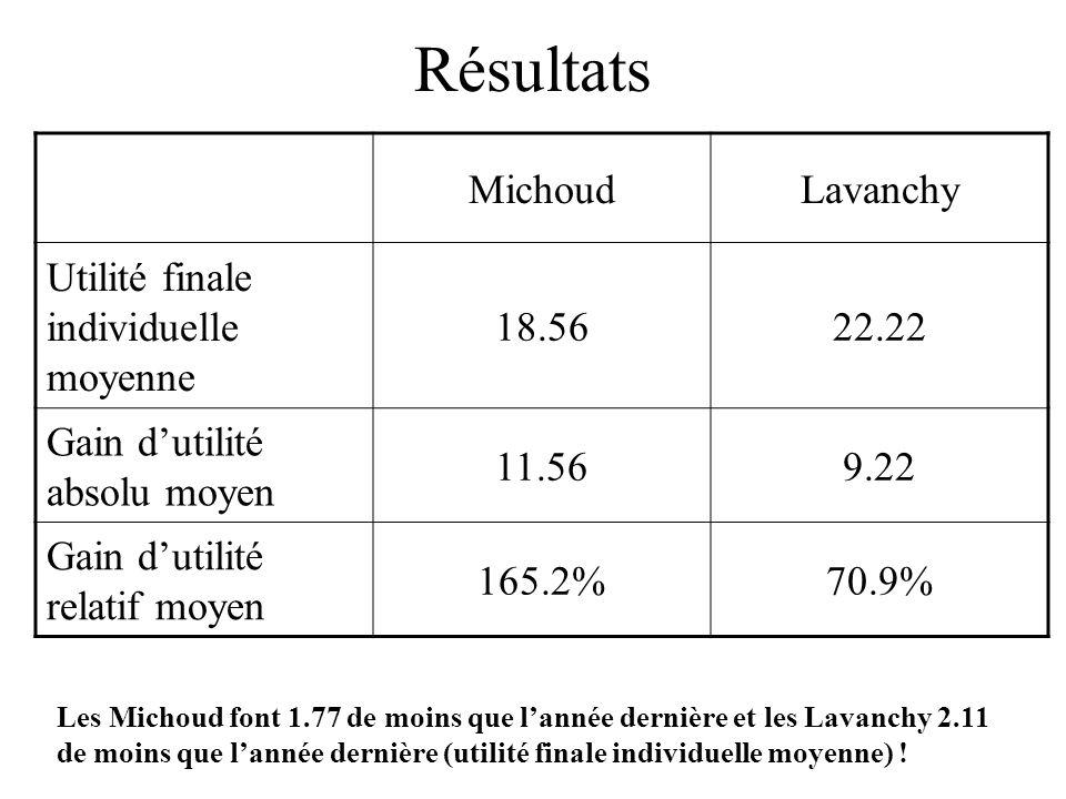 Résultats Michoud Lavanchy Utilité finale individuelle moyenne 18.56