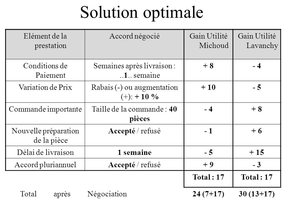 Solution optimale Elément de la prestation Accord négocié