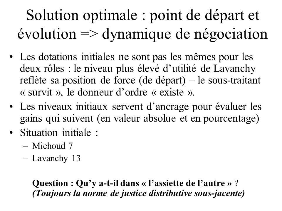 Solution optimale : point de départ et évolution => dynamique de négociation