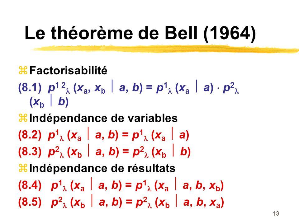 Le théorème de Bell (1964) Factorisabilité