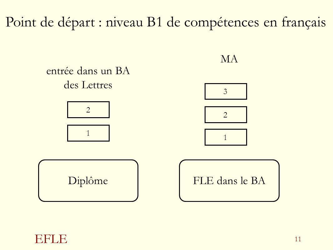 Point de départ : niveau B1 de compétences en français