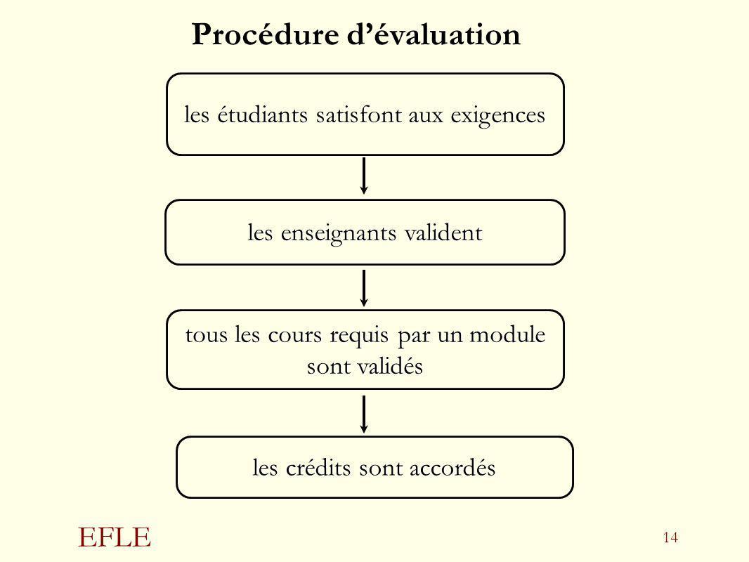 Procédure d'évaluation