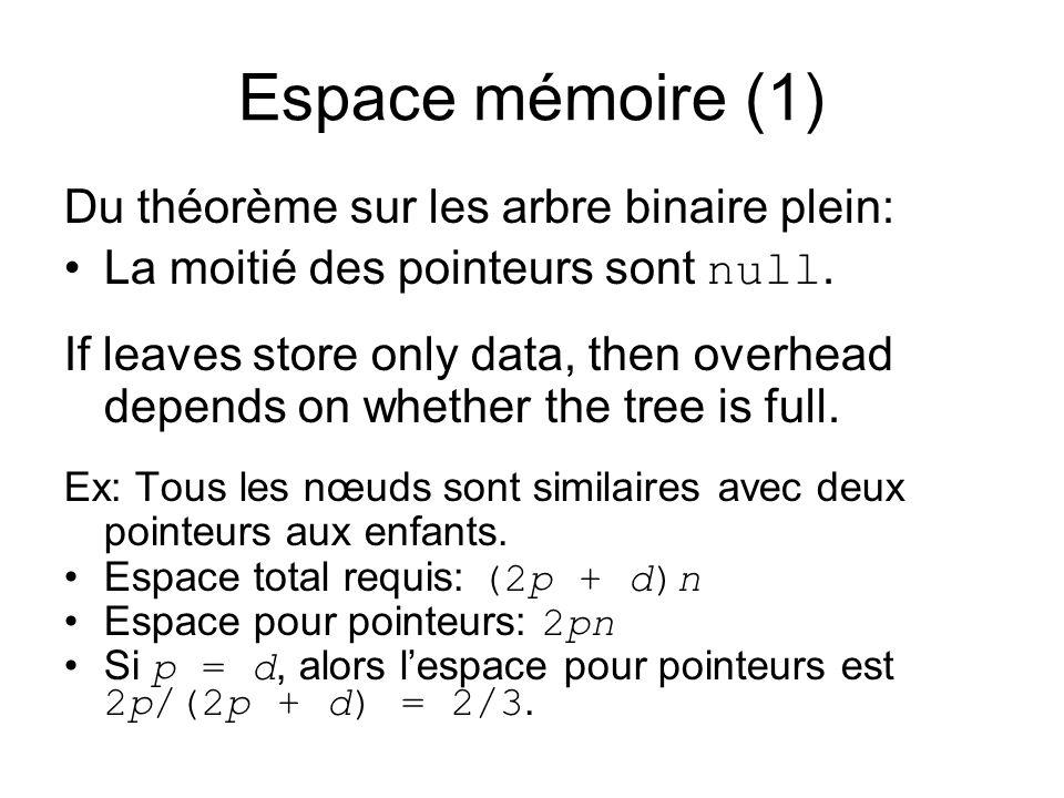 Espace mémoire (1) Du théorème sur les arbre binaire plein: