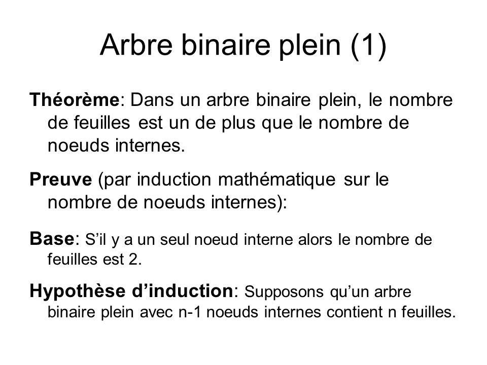 Arbre binaire plein (1) Théorème: Dans un arbre binaire plein, le nombre de feuilles est un de plus que le nombre de noeuds internes.