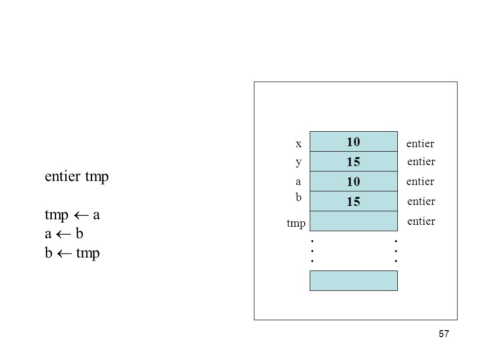 entier tmp tmp ¬ a a ¬ b b ¬ tmp 10 15 10 15 . . x entier y entier a