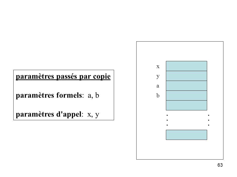 paramètres passés par copie paramètres formels: a, b