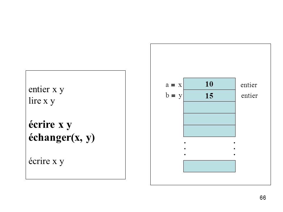 écrire x y échanger(x, y) entier x y lire x y 10 15 . . a º x entier