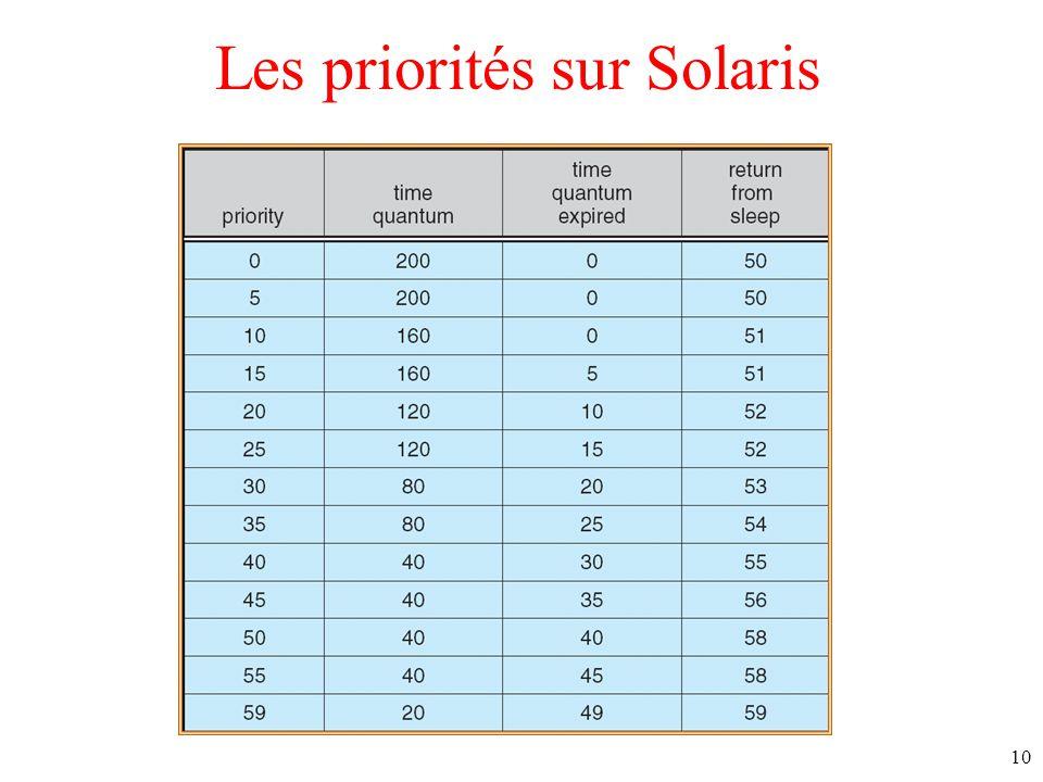 Les priorités sur Solaris