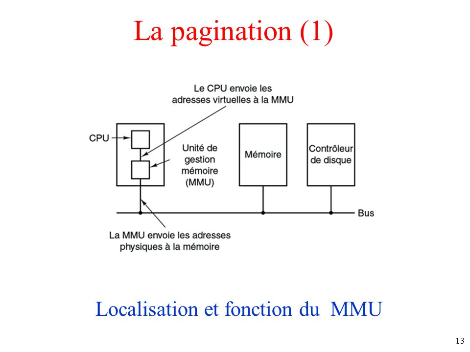 Localisation et fonction du MMU