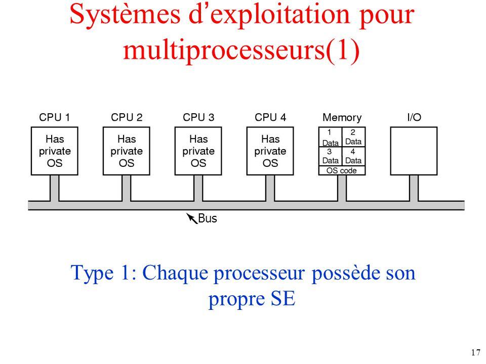 Systèmes d'exploitation pour multiprocesseurs(1)