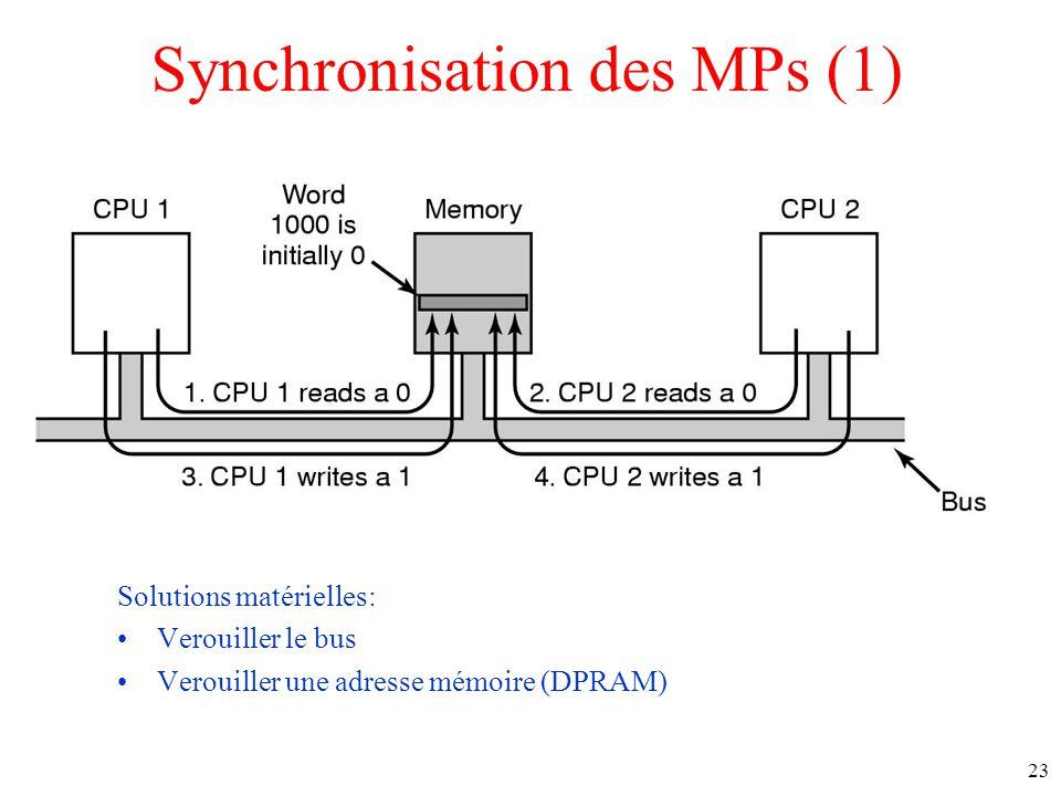 Synchronisation des MPs (1)