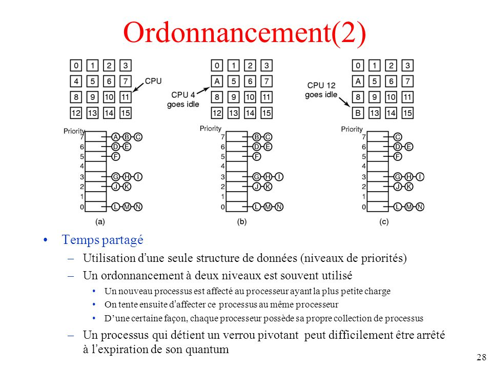 Ordonnancement(2) Temps partagé