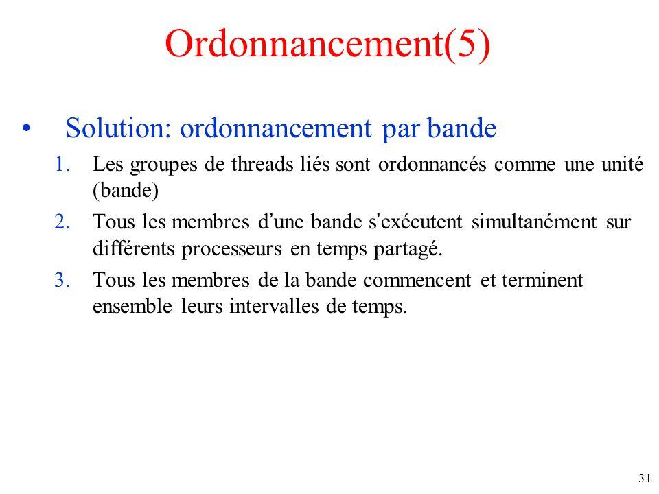 Ordonnancement(5) Solution: ordonnancement par bande