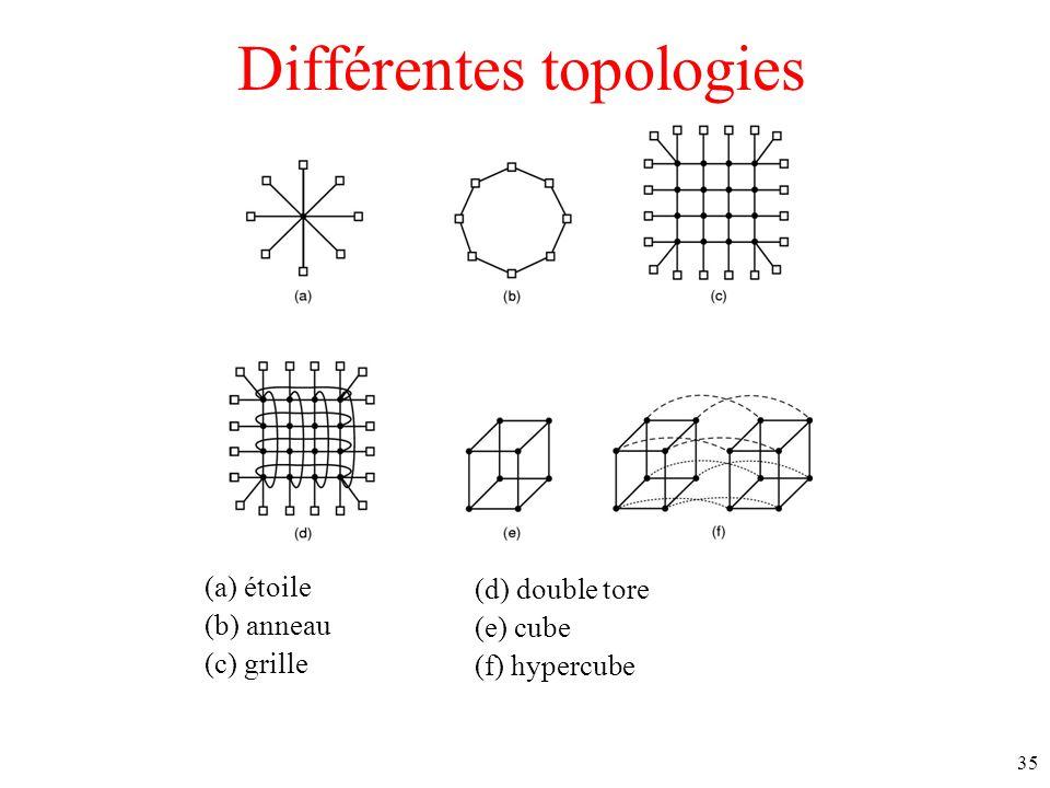 Différentes topologies