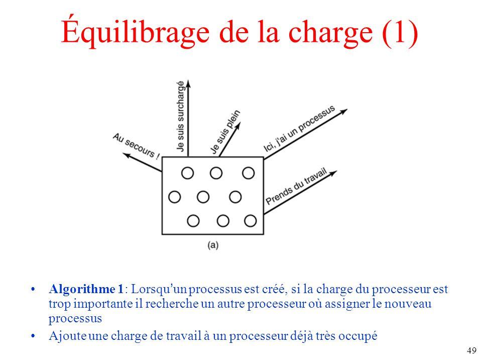 Équilibrage de la charge (1)