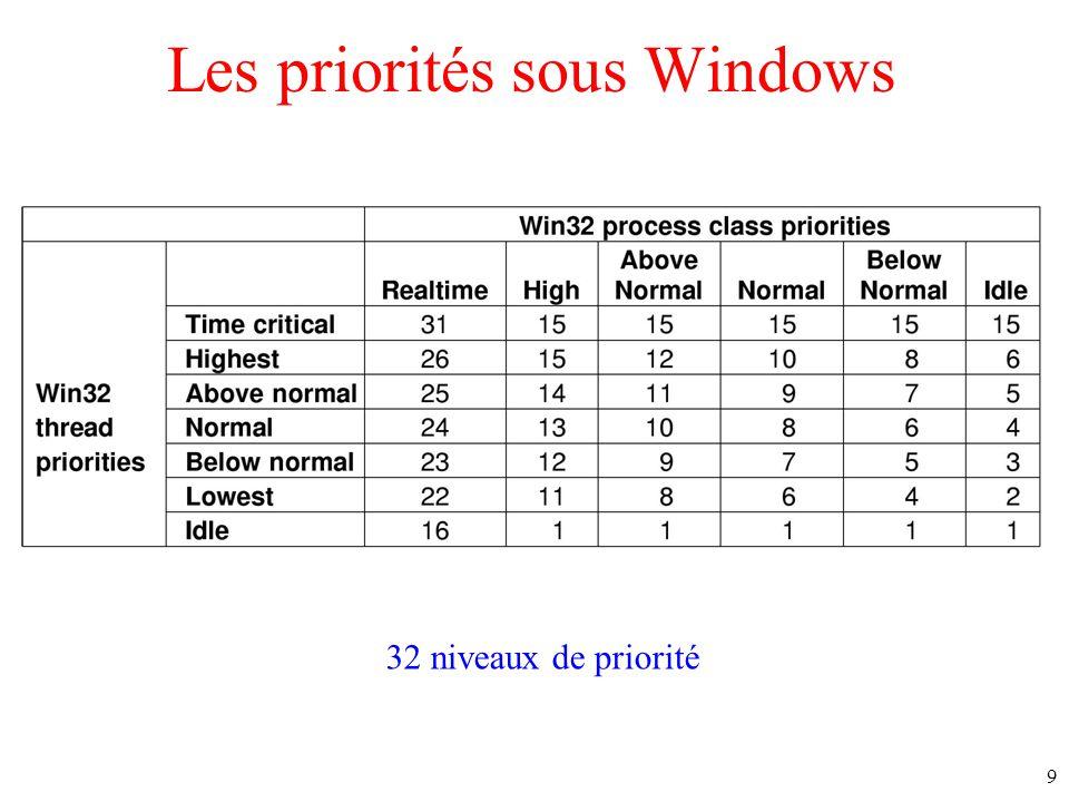 Les priorités sous Windows