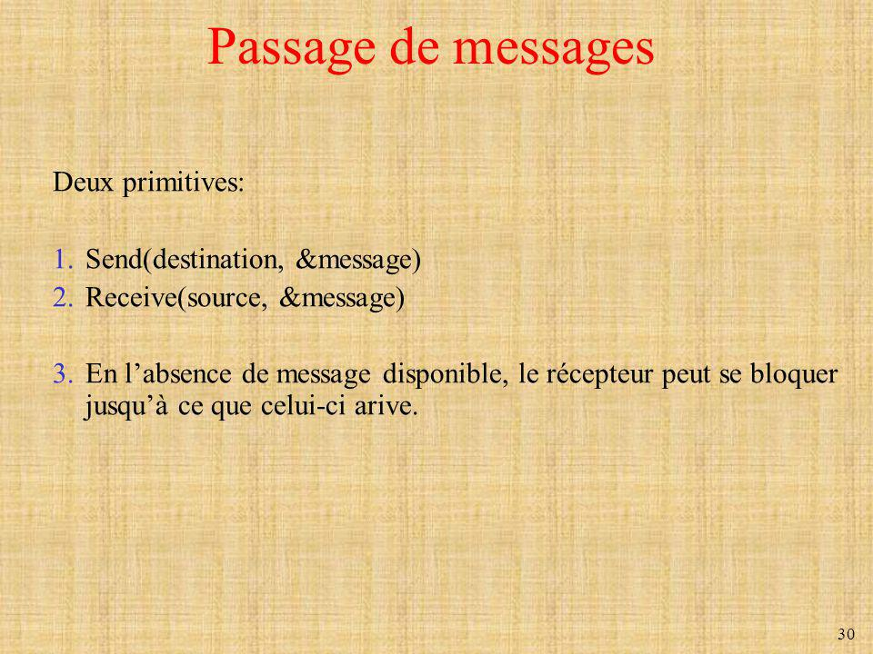Passage de messages Deux primitives: Send(destination, &message)