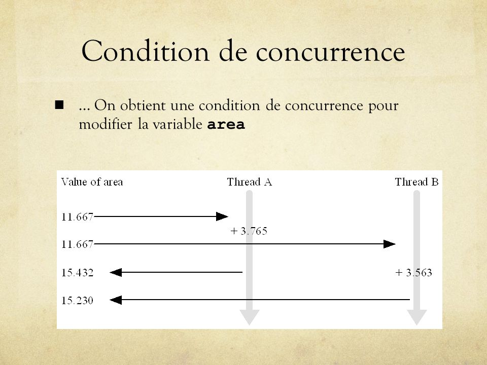 Condition de concurrence