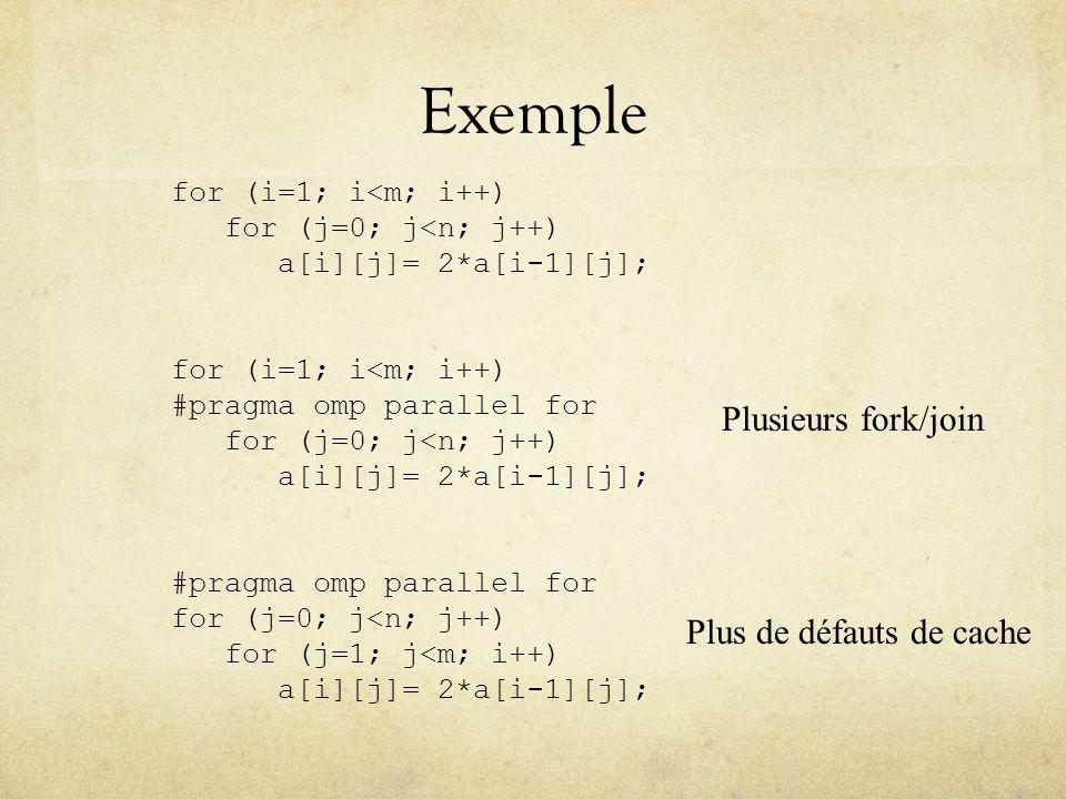 Exemple Plusieurs fork/join Plus de défauts de cache