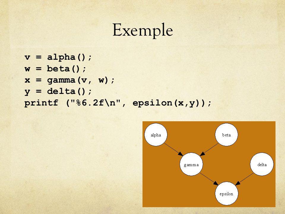 Exemple v = alpha(); w = beta(); x = gamma(v, w); y = delta();
