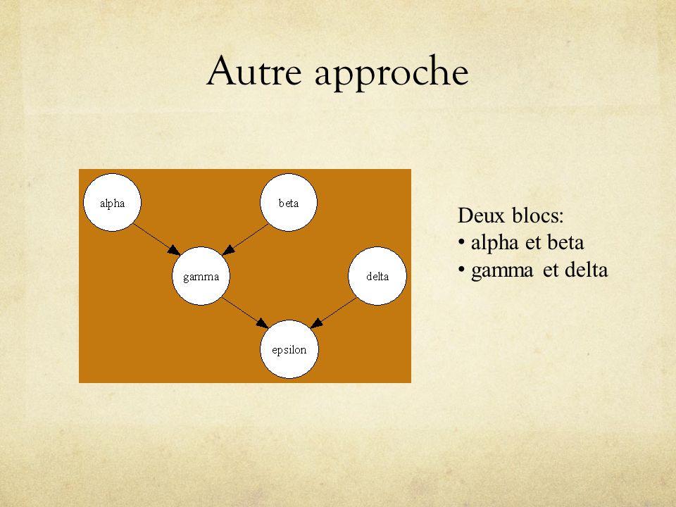 Autre approche Deux blocs: alpha et beta gamma et delta