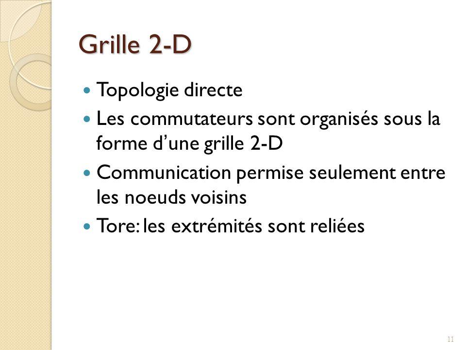 Grille 2-D Topologie directe