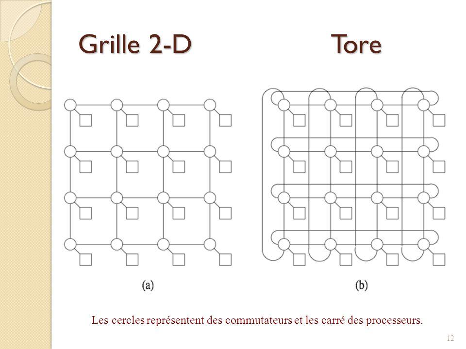 Grille 2-D Tore Les cercles représentent des commutateurs et les carré des processeurs.