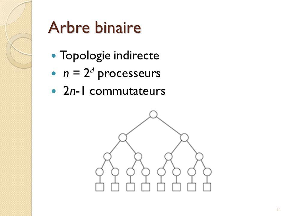 Arbre binaire Topologie indirecte n = 2d processeurs 2n-1 commutateurs