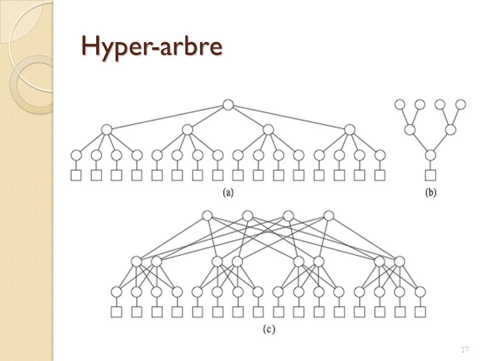 Hyper-arbre