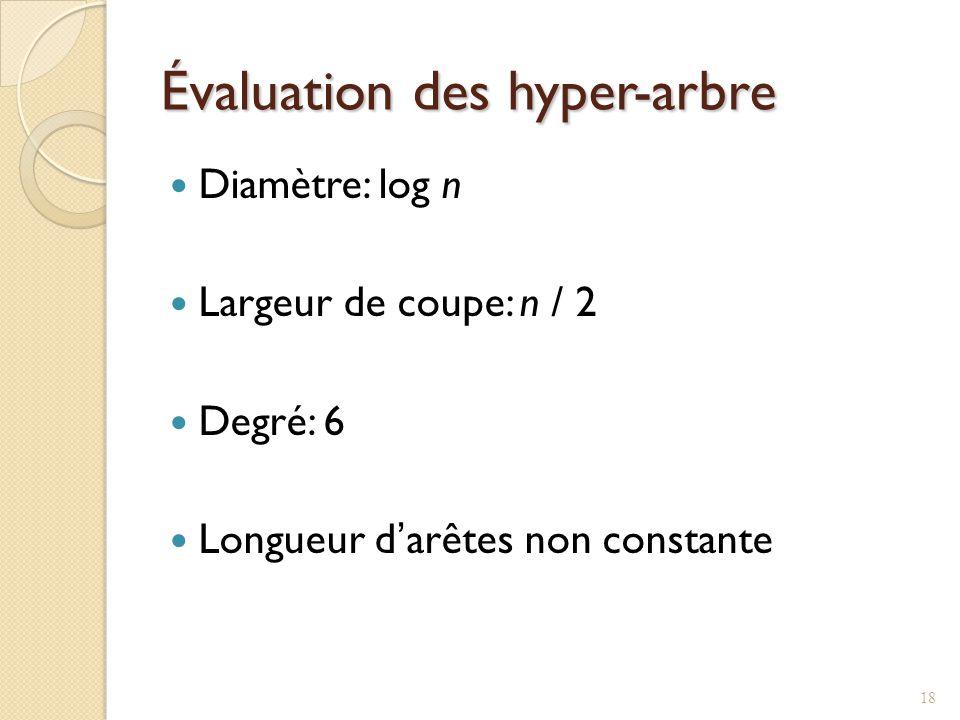 Évaluation des hyper-arbre