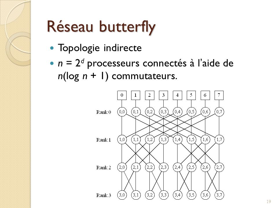 Réseau butterfly Topologie indirecte