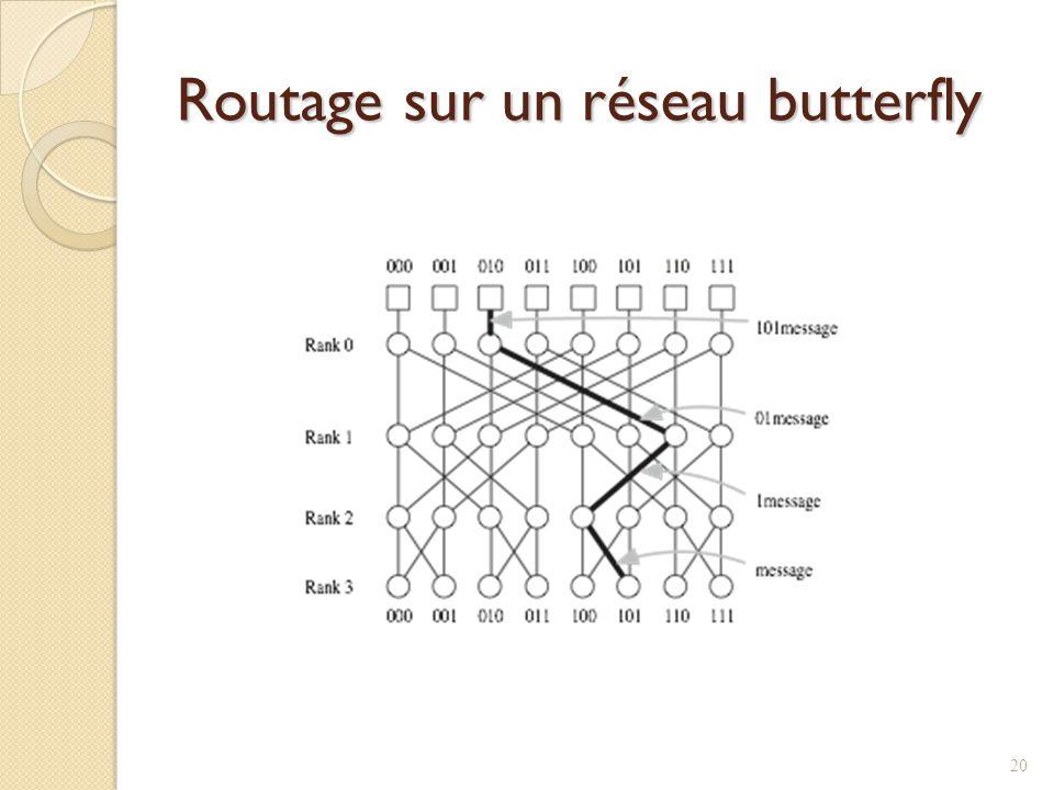 Routage sur un réseau butterfly