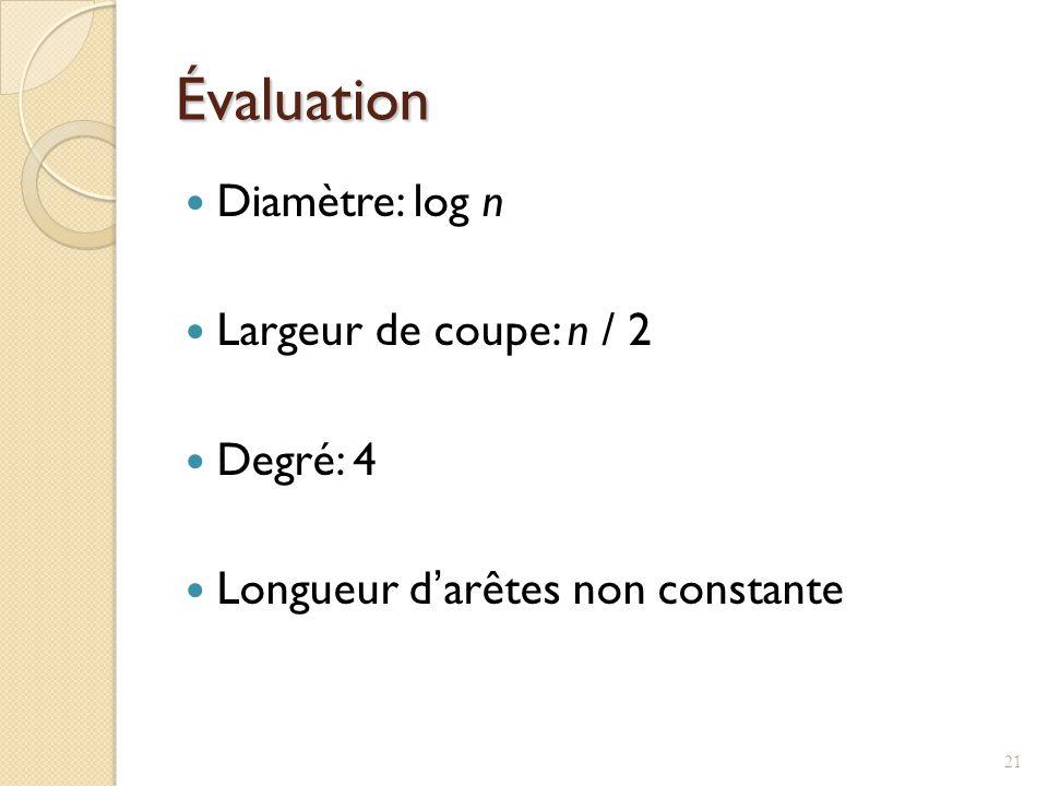 Évaluation Diamètre: log n Largeur de coupe: n / 2 Degré: 4