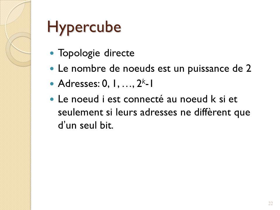 Hypercube Topologie directe Le nombre de noeuds est un puissance de 2
