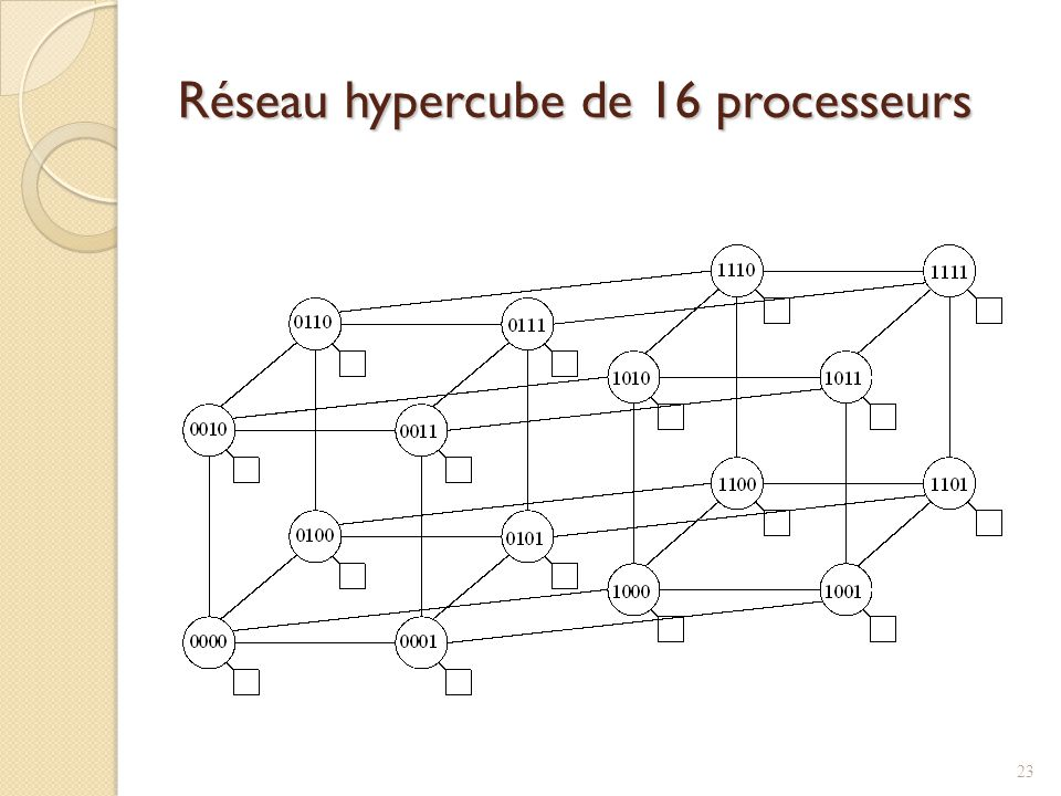Réseau hypercube de 16 processeurs